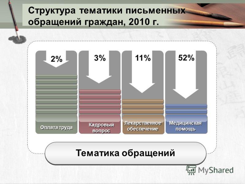 Структура тематики письменных обращений граждан, 2010 г. Тематика обращений 2%2% 3%3%11% 52% Оплата труда Кадровый вопрос Лекарственное обеспечение Медицинская помощь