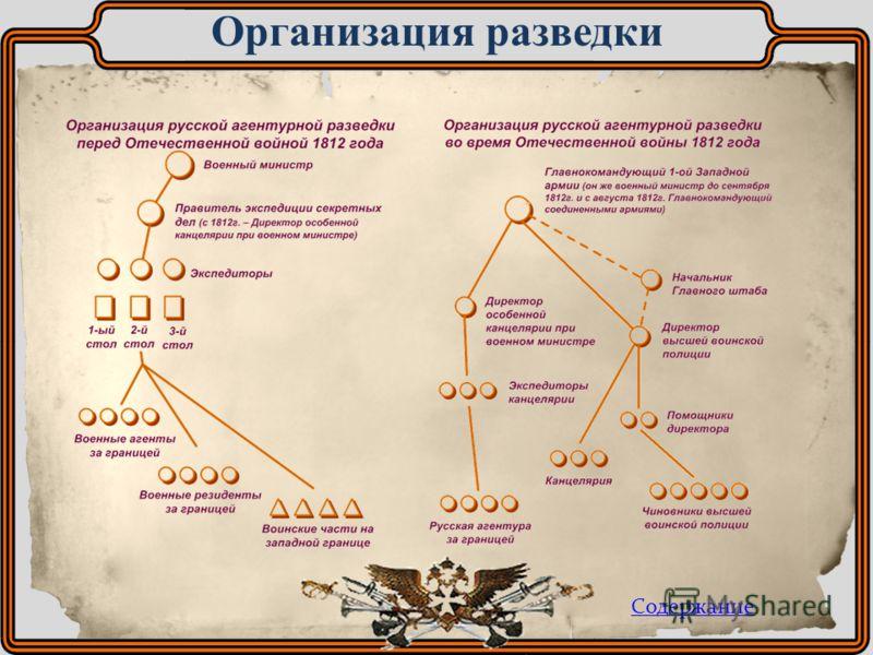 Организация разведки Содержание