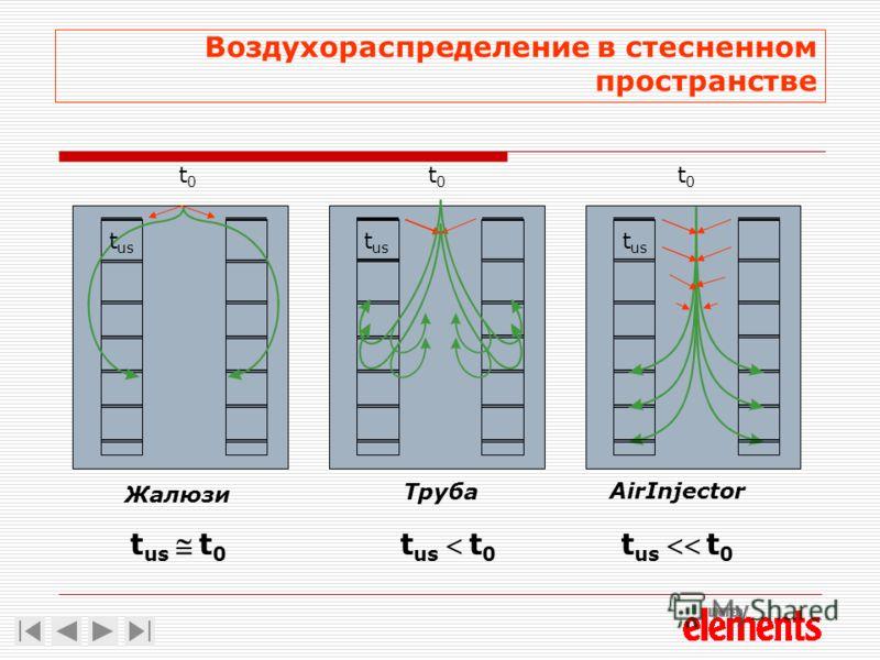 Воздухораспределение в стесненном пространстве Жалюзи Труба AirInjector t0t0 t0t0 t0t0 t us t ust 0