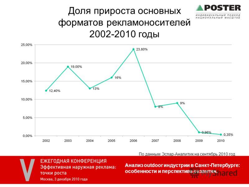 Доля прироста основных форматов рекламоносителей 2002-2010 годы Анализ outdoor индустрии в Санкт-Петербурге: особенности и перспектива развития. По данным Эспар-Аналитик на сентябрь 2010 год