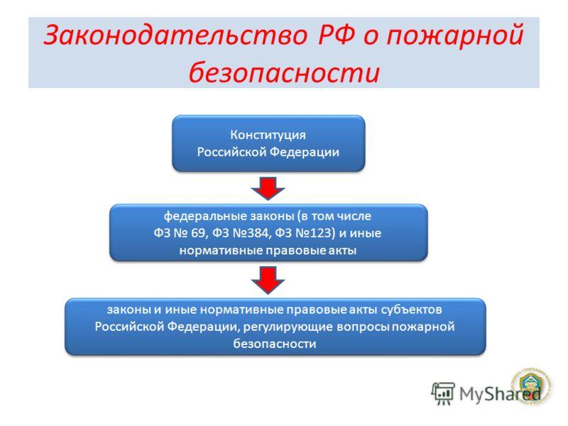 Законодательство РФ о пожарной безопасности Конституция Российской Федерации Конституция Российской Федерации федеральные законы (в том числе ФЗ 69, ФЗ 384, ФЗ 123) и иные нормативные правовые акты федеральные законы (в том числе ФЗ 69, ФЗ 384, ФЗ 12
