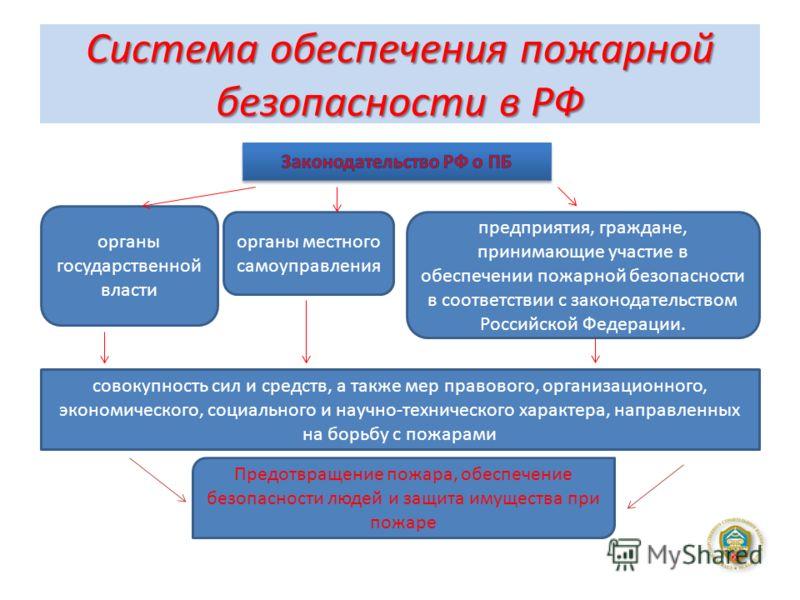 Система обеспечения пожарной безопасности в РФ органы государственной власти органы местного самоуправления предприятия, граждане, принимающие участие в обеспечении пожарной безопасности в соответствии с законодательством Российской Федерации. совоку