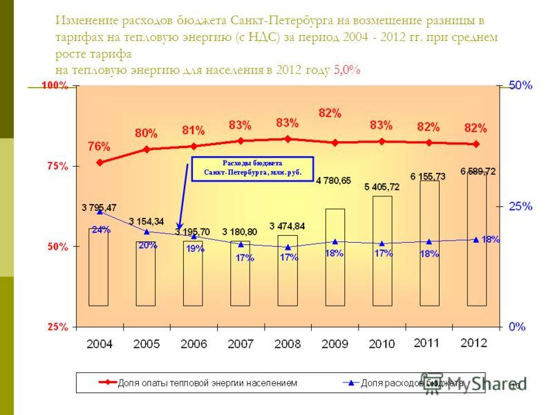 9 Динамика прироста оплаты коммунальных услуг* 2003- 2012 гг., руб./человека в месяц