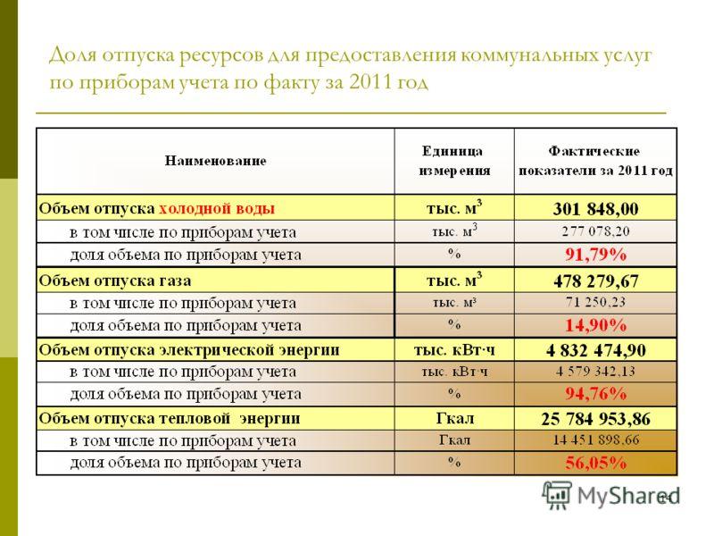 13 Сопоставление тарифов на тепловую и электрическую энергию, холодную воду и водоотведение для населения Санкт-Петербурга, Москвы и Ленинградской области на 2011-2012 гг.