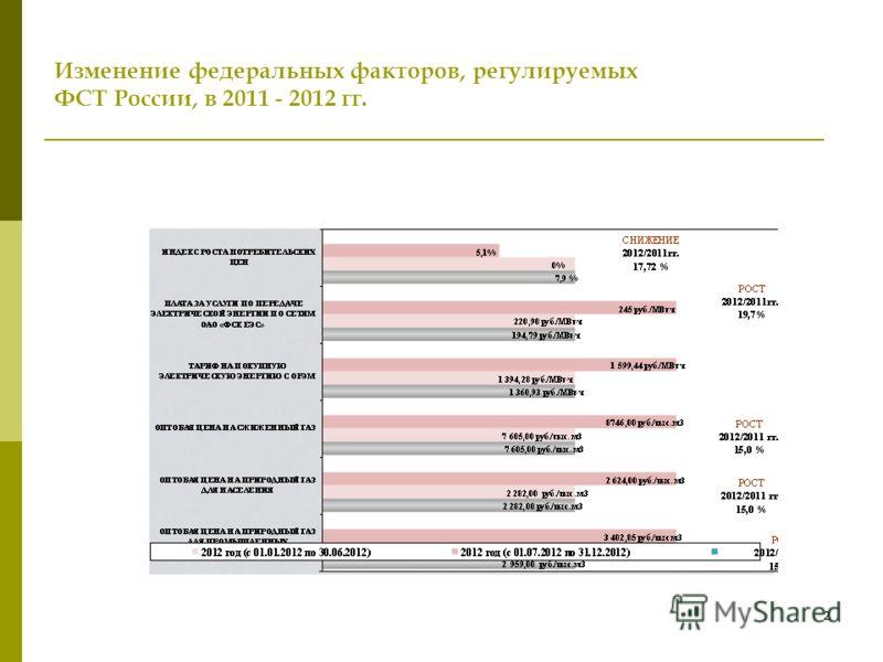 1 Изменение федеральных факторов, регулируемых ФСТ России, в 2011 - 2012 гг.