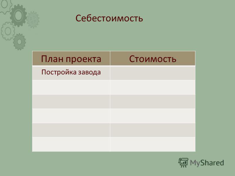 Себестоимость План проектаСтоимость Постройка завода