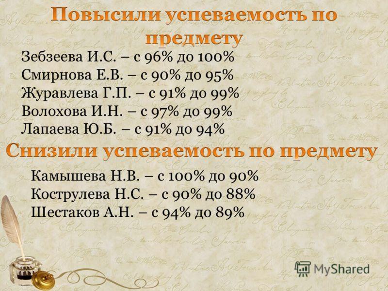 Зебзеева И.С. – с 96% до 100% Смирнова Е.В. – с 90% до 95% Журавлева Г.П. – с 91% до 99% Волохова И.Н. – с 97% до 99% Лапаева Ю.Б. – с 91% до 94% Камышева Н.В. – с 100% до 90% Кострулева Н.С. – с 90% до 88% Шестаков А.Н. – с 94% до 89%