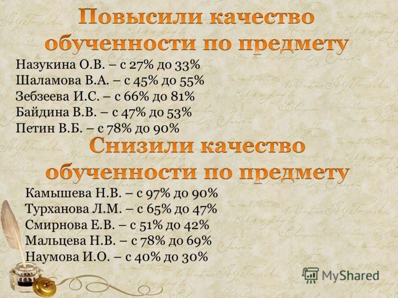 Назукина О.В. – с 27% до 33% Шаламова В.А. – с 45% до 55% Зебзеева И.С. – с 66% до 81% Байдина В.В. – с 47% до 53% Петин В.Б. – с 78% до 90% Камышева Н.В. – с 97% до 90% Турханова Л.М. – с 65% до 47% Смирнова Е.В. – с 51% до 42% Мальцева Н.В. – с 78%