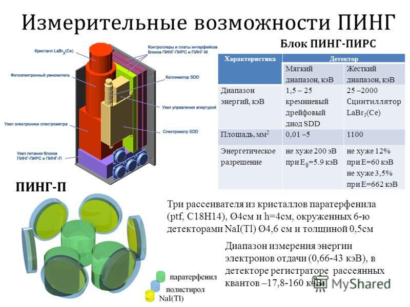 Измерительные возможности ПИНГ Характеристика Детектор SH ХарактеристикаДетектор Мягкий диапазон, кэВ Жесткий диапазон, кэВ Диапазон энергий, кэВ 1,5 25 кремниевый дрейфовый диод SDD 25 2000 Сцинтиллятор LaBr 3 (Ce) Площадь, мм 2 0,01 5 1100 Энергети