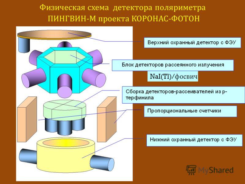 NaI(Tl)/ фосвич Физическая схема детектора поляриметра ПИНГВИН - М проекта КОРОНАС - ФОТОН