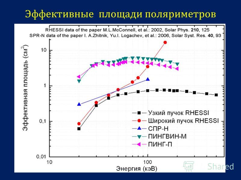 Эффективные площади поляриметров