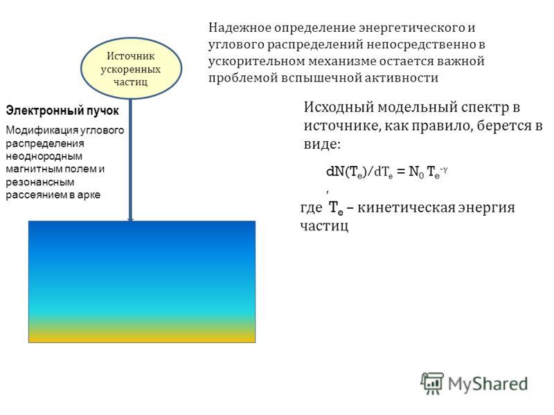 Источник ускоренных частиц Электронный пучок Исходный модельный спектр в источнике, как правило, берется в виде : Модификация углового распределения неоднородным магнитным полем и резонансным рассеянием в арке dN(T e )/ dT e = N 0 T e - γ, Надежное о