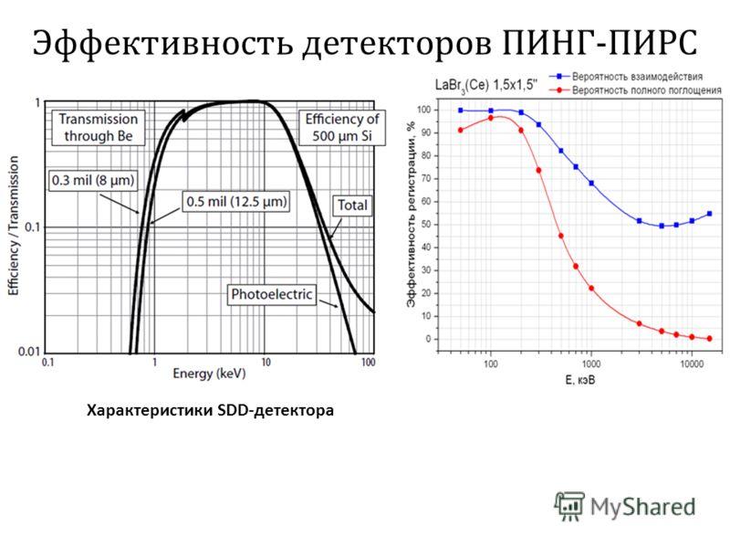 Эффективность детекторов ПИНГ - ПИРС Характеристики SDD-детектора