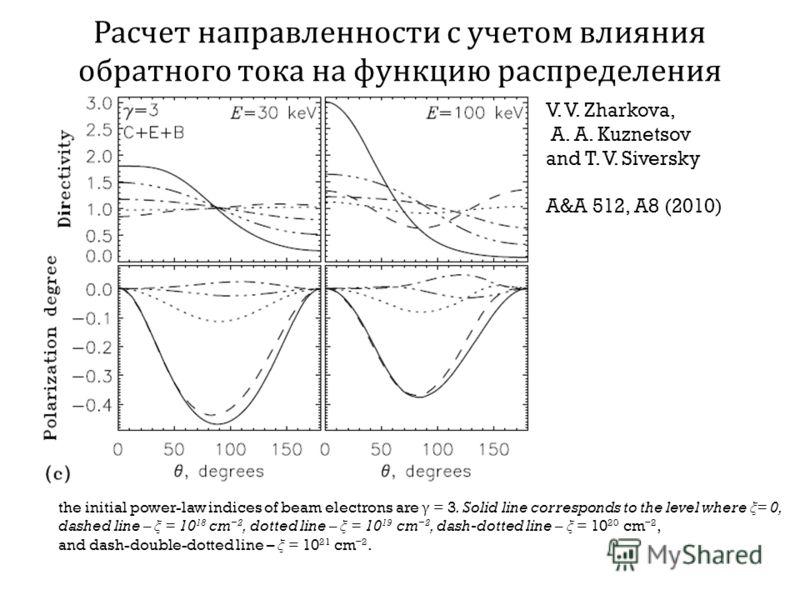 Расчет направленности с учетом влияния обратного тока на функцию распределения the initial power-law indices of beam electrons are γ = 3. Solid line corresponds to the level where ξ = 0, dashed line – ξ = 10 18 cm 2, dotted line – ξ = 10 19 cm 2, das