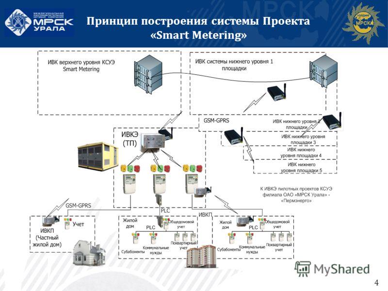 4 Принцип построения системы Проекта «Smart Metering»