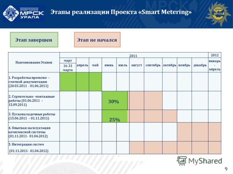 9 Этапы реализации Проекта «Smart Metering» Этап завершенЭтап не начался Наименование Этапов 2011 2012 март апрельмайиюньиюльавгустсентябрьоктябрьноябрьдекабрь январь - апрель 16-31 марта 1. Разработка проектно – сметной документации (20.03.2011 - 01