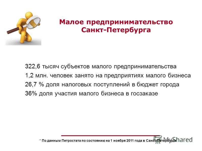 Малое предпринимательство Санкт-Петербурга * По данным Петростата по состоянию на 1 ноября 2011 года в Санкт-Петербурге 322,6 тысяч субъектов малого предпринимательства 1,2 млн. человек занято на предприятиях малого бизнеса 26,7 % доля налоговых пост