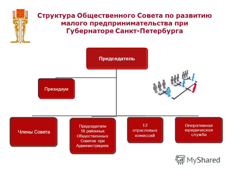 Структура Общественного Совета по развитию малого предпринимательства при Губернаторе Санкт-Петербурга