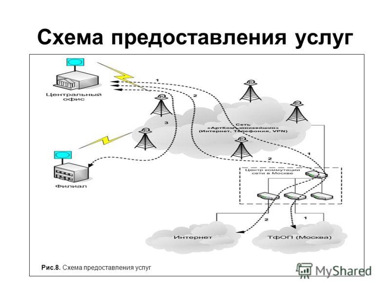 Схема предоставления услуг Рис.8. Схема предоставления услуг