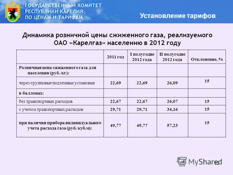 10 Динамика розничной цены сжиженного газа, реализуемого ОАО «Карелгаз» населению в 2012 году Установление тарифов 2011 год I полугодие 2012 года II полугодие 2012 года Отклонение, % Розничная цена сжиженного газа для населения (руб./кг): через групп