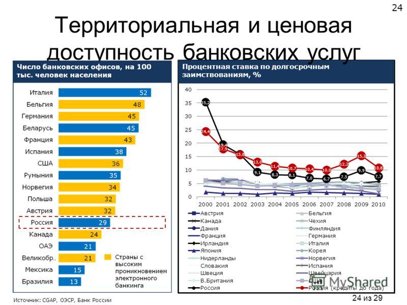 24 из 29 Территориальная и ценовая доступность банковских услуг 24 Источник: CGAP, ОЭСР, Банк России
