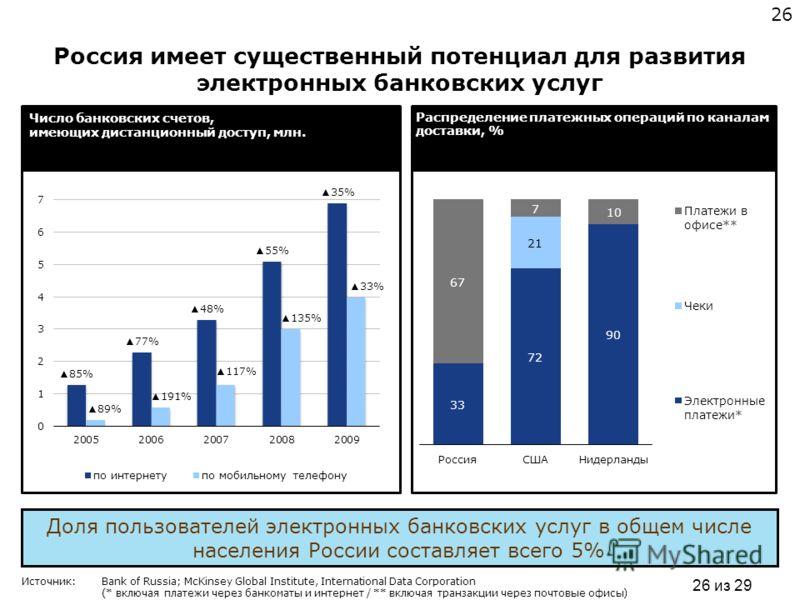Доля пользователей электронных банковских услуг в общем числе населения России составляет всего 5% 26 из 29 Источник: Bank of Russia; McKinsey Global Institute, International Data Corporation (* включая платежи через банкоматы и интернет / ** включая