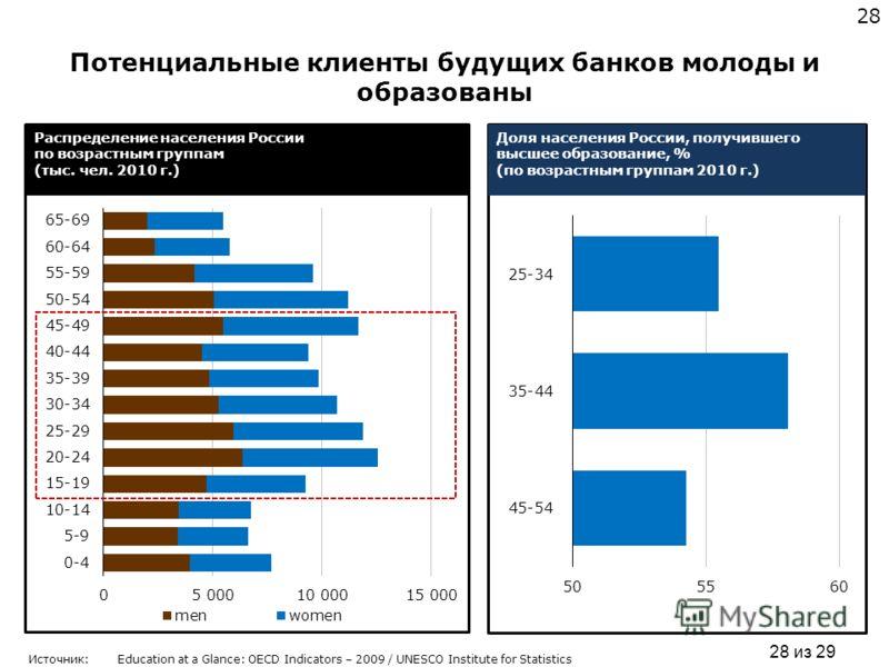 28 из 29 28 Источник:Education at a Glance: OECD Indicators – 2009 / UNESCO Institute for Statistics Потенциальные клиенты будущих банков молоды и образованы