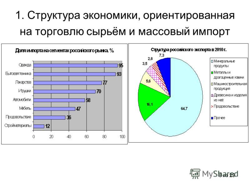 8 из 29 1. Структура экономики, ориентированная на торговлю сырьём и массовый импорт