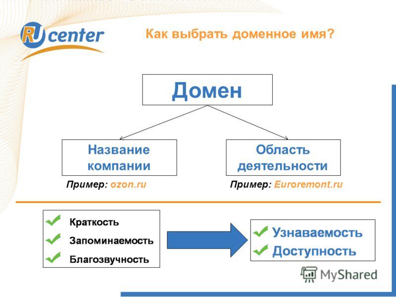 Как работает домен TEL? Как выбрать доменное имя? Домен Название компании Область деятельности Пример: ozon.ruПример: Euroremont.ru