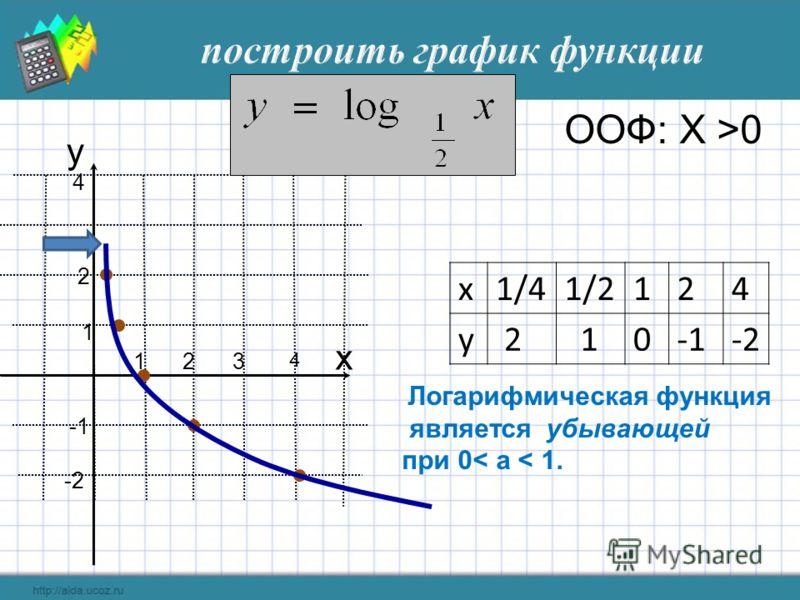 Логарифмическая функция является убывающей при 0< а < 1. -2 1 2 3 1 2 4 x y x1/41/2124 y 2 10-1-2-2 ООФ: Х >0 4