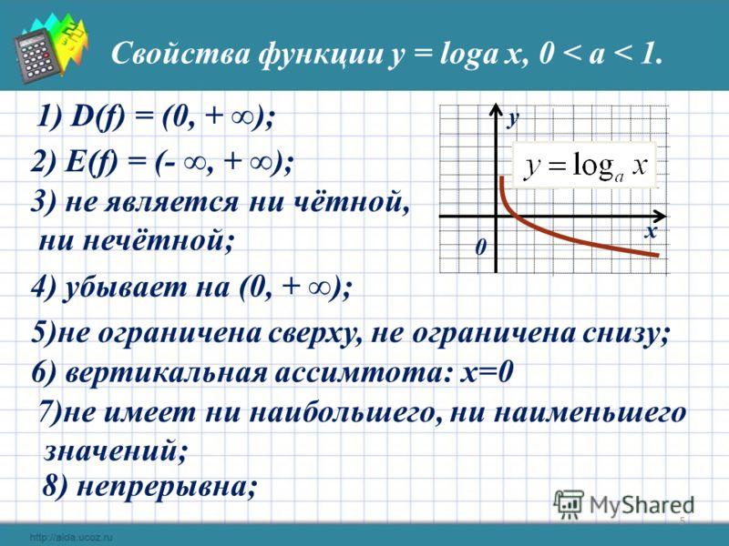 Свойства функции у = loga x, 0 < a < 1. х у 0 1) D(f) = (0, + ); 3) не является ни чётной, ни нечётной; 4) убывает на (0, + ); 5)не ограничена сверху, не ограничена снизу; 7)не имеет ни наибольшего, ни наименьшего значений; 8) непрерывна; 2) E(f) = (