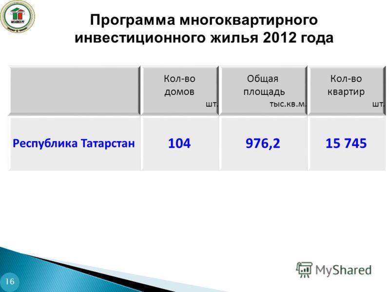 Программа многоквартирного инвестиционного жилья 2012 года 16 Кол-во домов шт. Общая площадь тыс.кв.м. Кол-во квартир шт. Республика Татарстан 104976,215 745