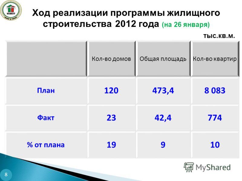 Ход реализации программы жилищного строительства 2012 года (на 26 января) 8 Кол-во домовОбщая площадьКол-во квартир План 120473,48 083 Факт 2342,4774 % от плана 19910 тыс.кв.м.