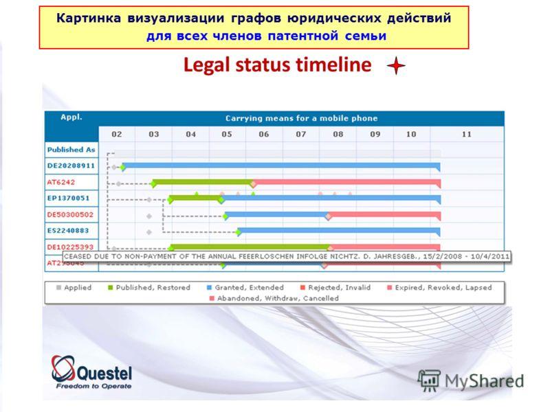 Картинка визуализации графов юридических действий для всех членов патентной семьи