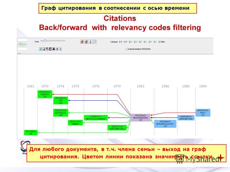 Для любого документа, в т.ч. члена семьи – выход на граф цитирования. Цветом линии показана значимость ссылки. Граф цитирования в соотнесении с осью времени