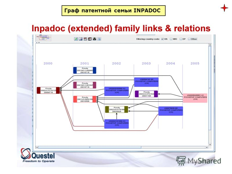 Граф патентной семьи INPADOC