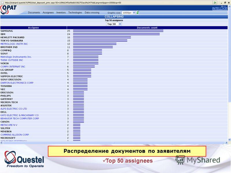 Workfiles: Top 50 assignees Workfiles: Top 50 assignees Распределение документов по заявителям