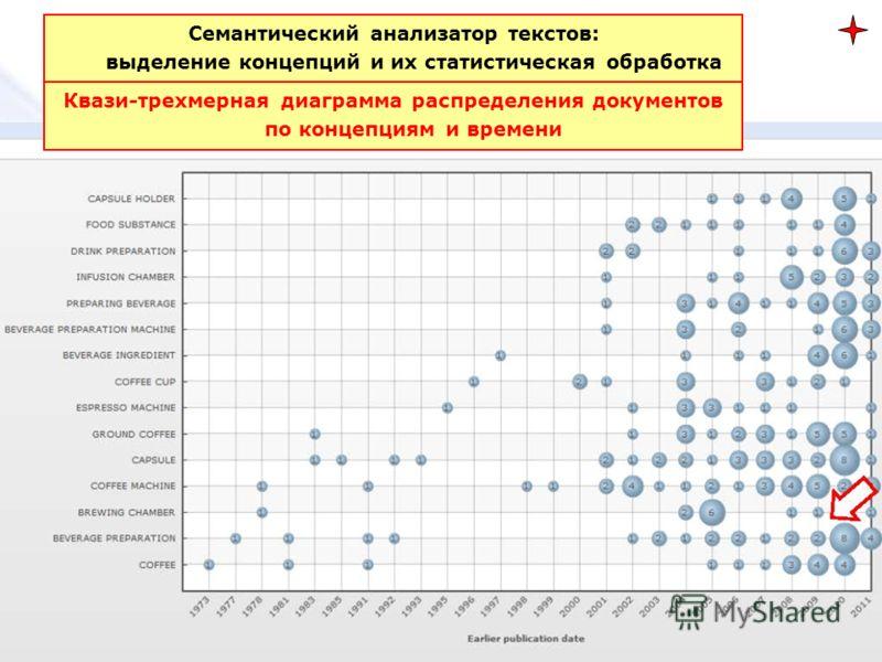 Квази-трехмерная диаграмма распределения документов по концепциям и времени Семантический анализатор текстов: выделение концепций и их статистическая обработка