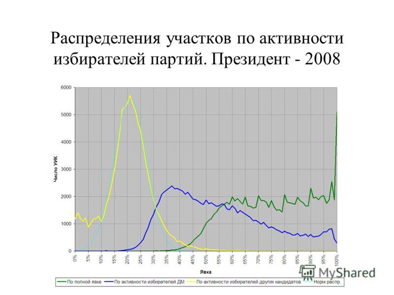 Распределения участков по активности избирателей партий. Президент - 2008