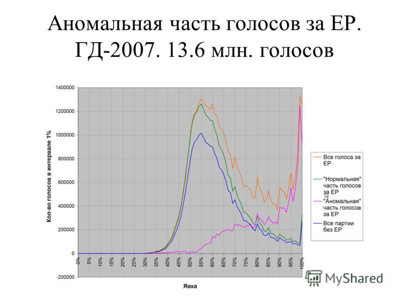 Аномальная часть голосов за ЕР. ГД-2007. 13.6 млн. голосов