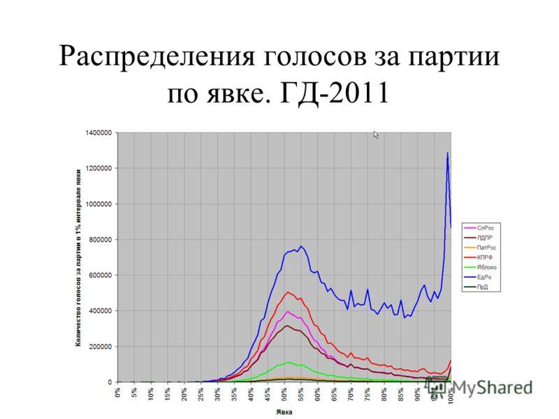 Распределения голосов за партии по явке. ГД-2011