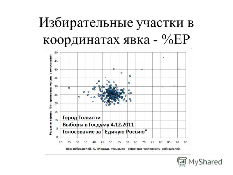 Избирательные участки в координатах явка - %ЕР