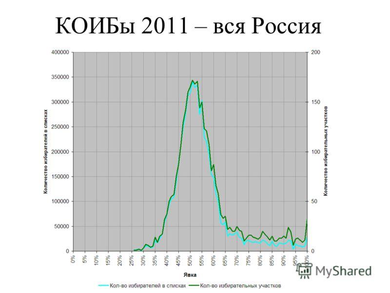 КОИБы 2011 – вся Россия