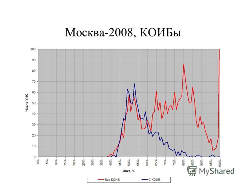 Москва-2008, КОИБы