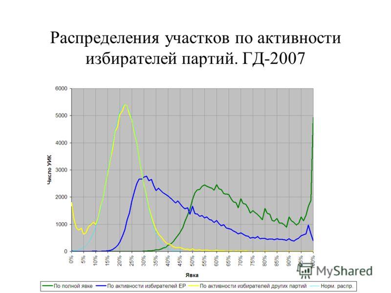 Распределения участков по активности избирателей партий. ГД-2007