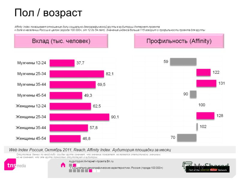 Аудитория Интернет-проекта Bn.ru > Социально-демографические характеристики. Россия (города 100 000+) Профильность (Affinity)Вклад (тыс. человек) Web Index Россия, Октябрь 2011, Reach, Affinity Index. Аудитория площадки за месяц Affinity Index показы