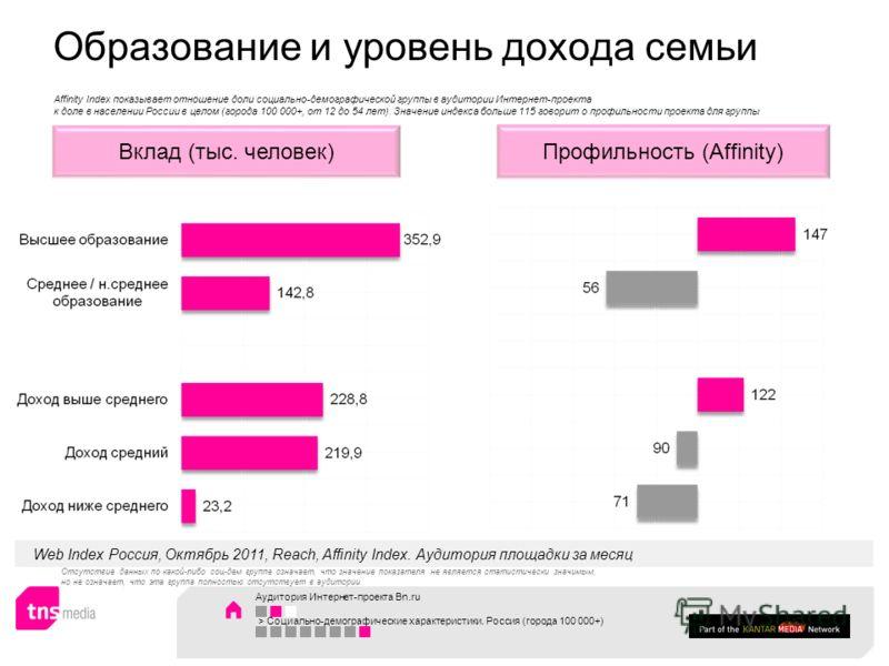 Образование и уровень дохода семьи Аудитория Интернет-проекта Bn.ru > Социально-демографические характеристики. Россия (города 100 000+) Профильность (Affinity)Вклад (тыс. человек) Web Index Россия, Октябрь 2011, Reach, Affinity Index. Аудитория площ