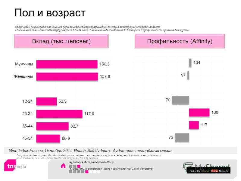 Аудитория Интернет-проекта Bn.ru > Социально-демографические характеристики. Санкт-Петербург Профильность (Affinity)Вклад (тыс. человек) Web Index Россия, Октябрь 2011, Reach, Affinity Index. Аудитория площадки за месяц Affinity Index показывает отно
