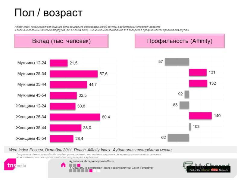 Аудитория Интернет-проекта Bn.ru > Социально-демографические характеристики. Санкт-Петербург Профильность (Affinity)Вклад (тыс. человек) Web Index Россия, Октябрь 2011, Reach, Affinity Index. Аудитория площадки за месяц Пол / возраст Affinity Index п