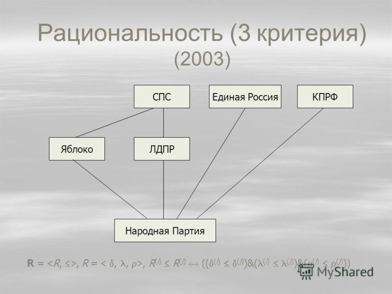 Рациональность (3 критерия) (2003) КПРФЕдиная РоссияСПС ЯблокоЛДПР Народная Партия R = R,, R =,,, R (i) R (j) (( (i) (j) )&( (i) (j) )&( (i) (j) ))